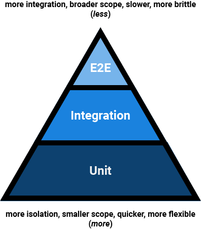 Agile Test Pyramid