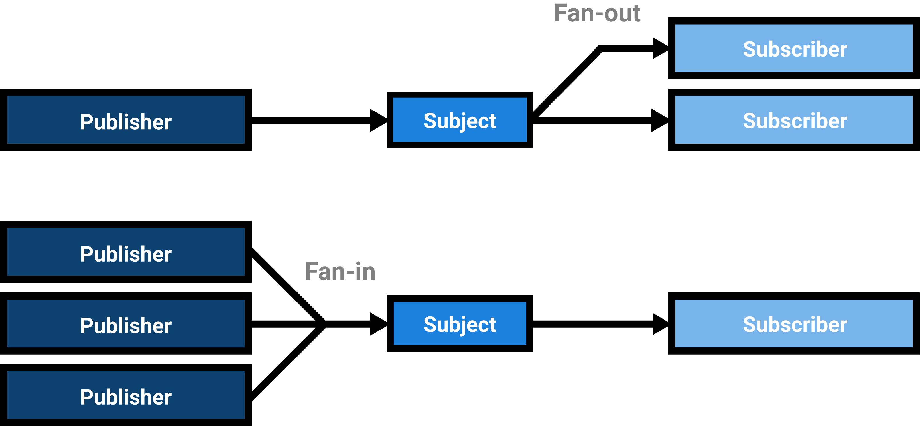 A fan-in means that multiple publishers  publish to a subject, fan-out means that there are many  subscribers to a subject