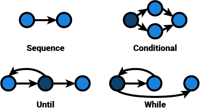 4 control flow graphs of typical structures: a sequence is represented as two nodes connected by a single edge, a conditional is represented by a single node that branches into two nodes which are consequently joined into a single node and iterations which are represented as revisiting nodes