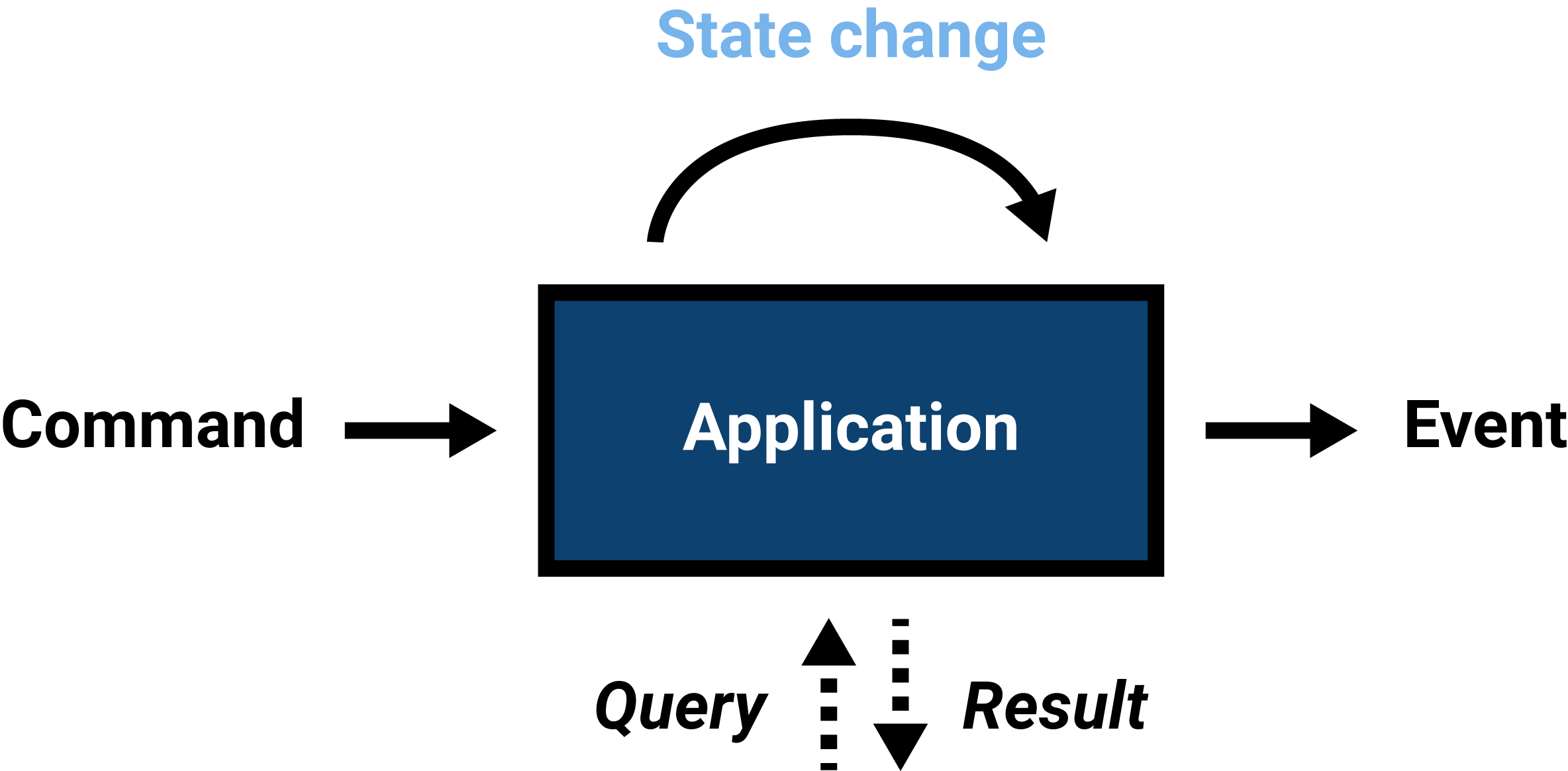 Commands can result in changes in application state,  which can cause events to be emitted. Queries are requests regarding current state.