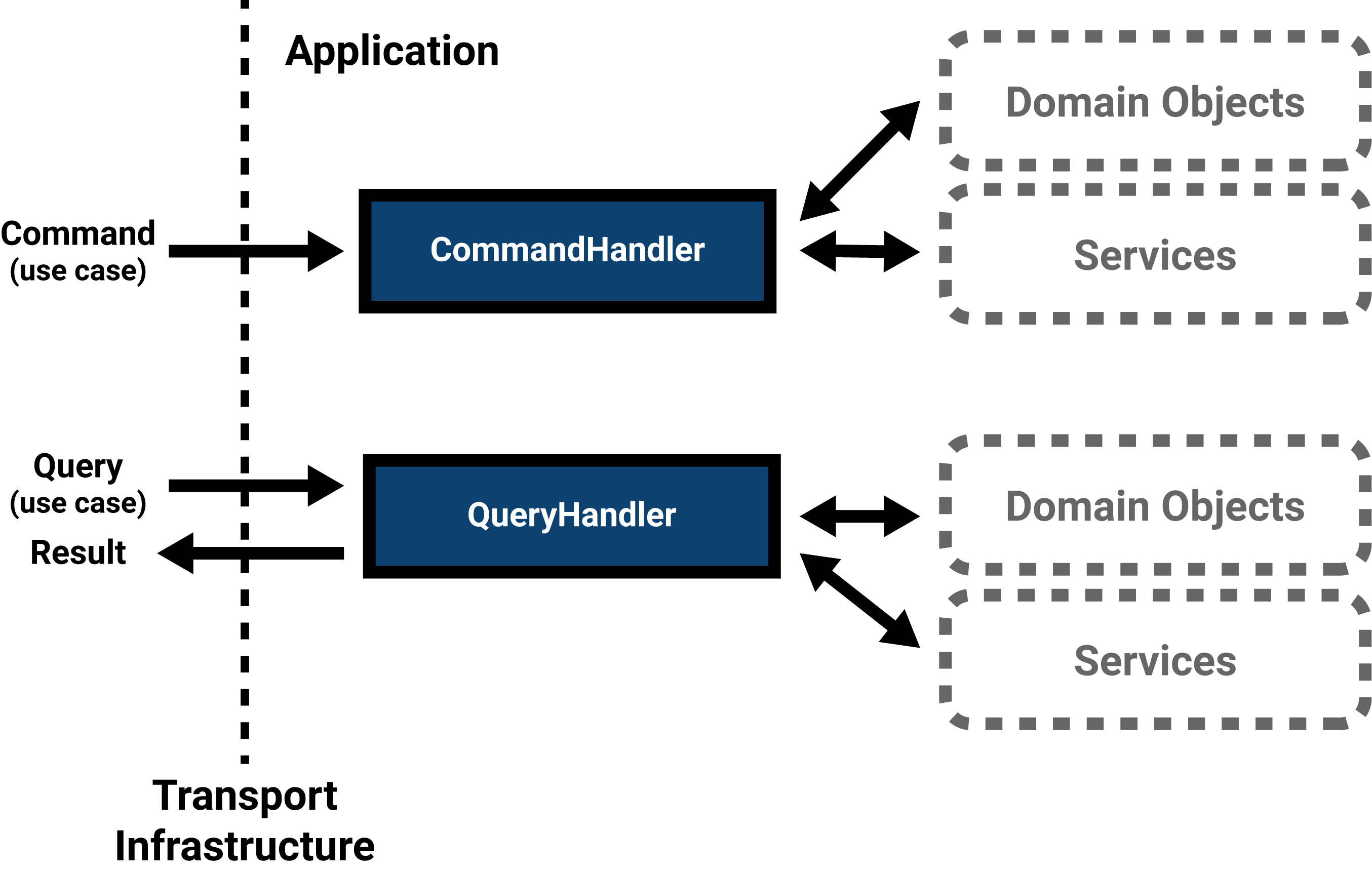 Handlers handle use cases and orchestrate domain objects and infrastructure interaction